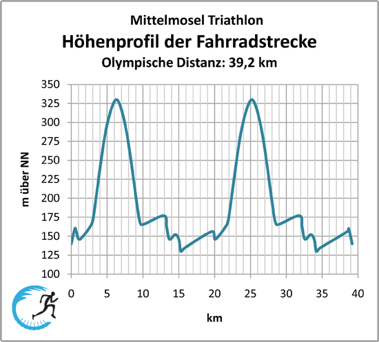 files/Droplimits/photos/Teams:Fahrer/VRT/mmt_hoehenprofil_olympisch.png